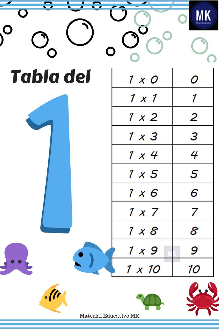 tabla de multiplicar del 1