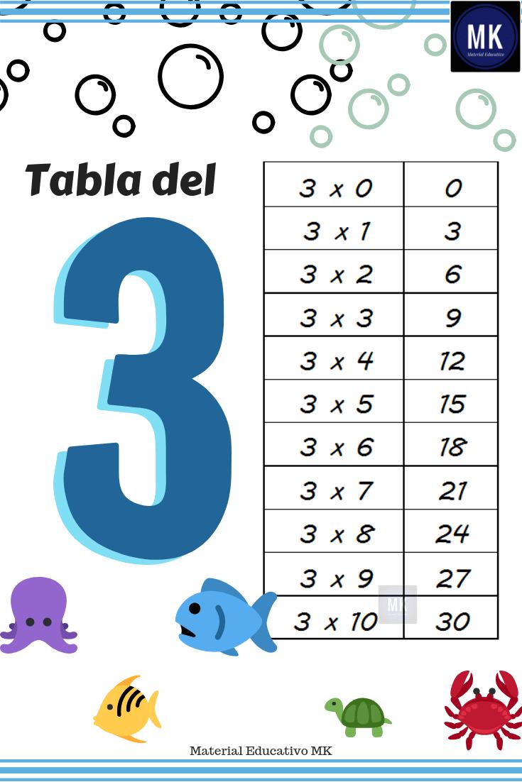 Ejercicios De Las Tablas De Multiplicar Para Imprimir